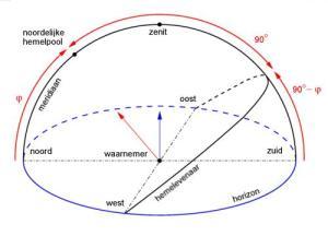 berekenen van uurhoeken